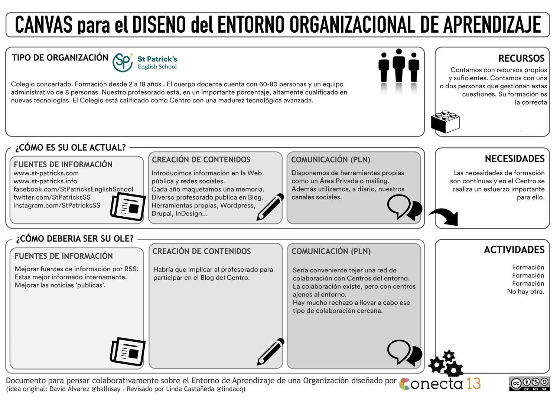 Canvas Comunicación / Community Manager Colegio inglés San Patricio